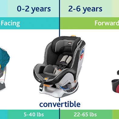Car Seat Fit Finder Infographic