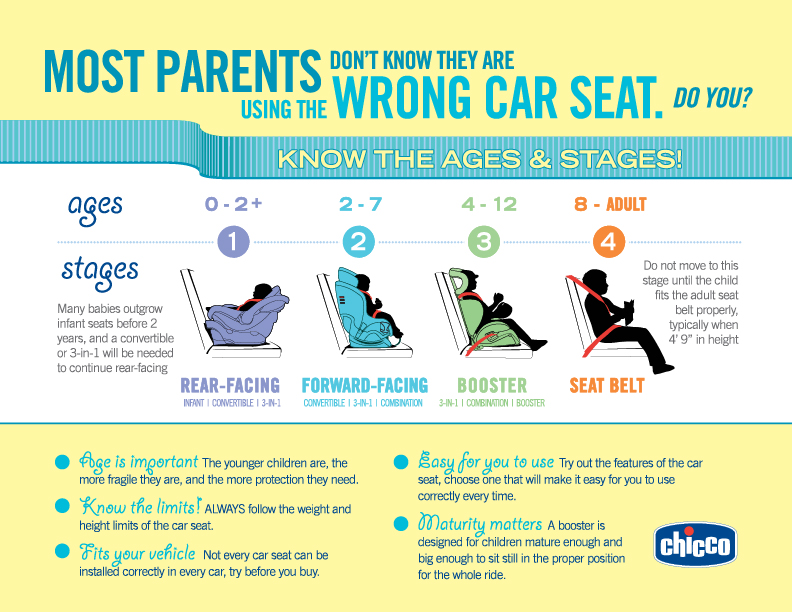 Infographic showing ages and and stages for different car seats