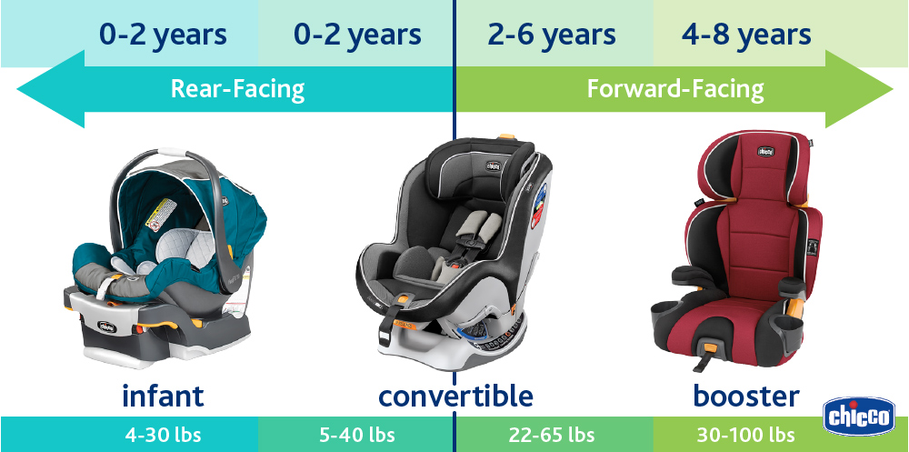 Infographic showing ages and weights for infant, convertible, and booster car seats